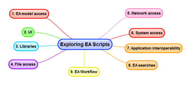 Explore the capabilities of scripting for each of these areas?