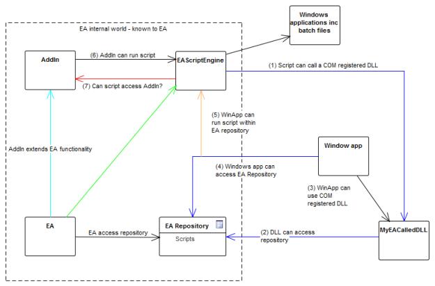 Overview of scripting scenarios to explore
